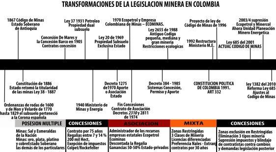LINEA_TIEMPO_LEGISLACIÓN MINERA